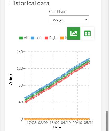Application view -  weigh chart