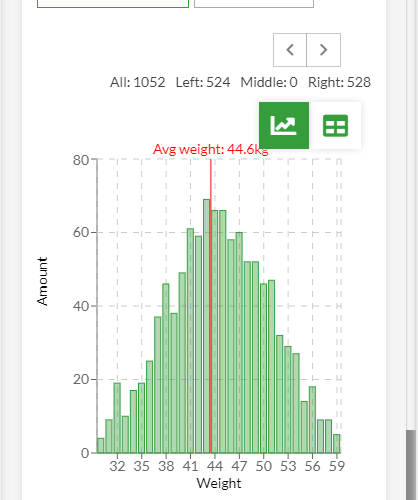 Application view - average weight chart